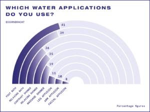 Dornbracht Studie Infografik